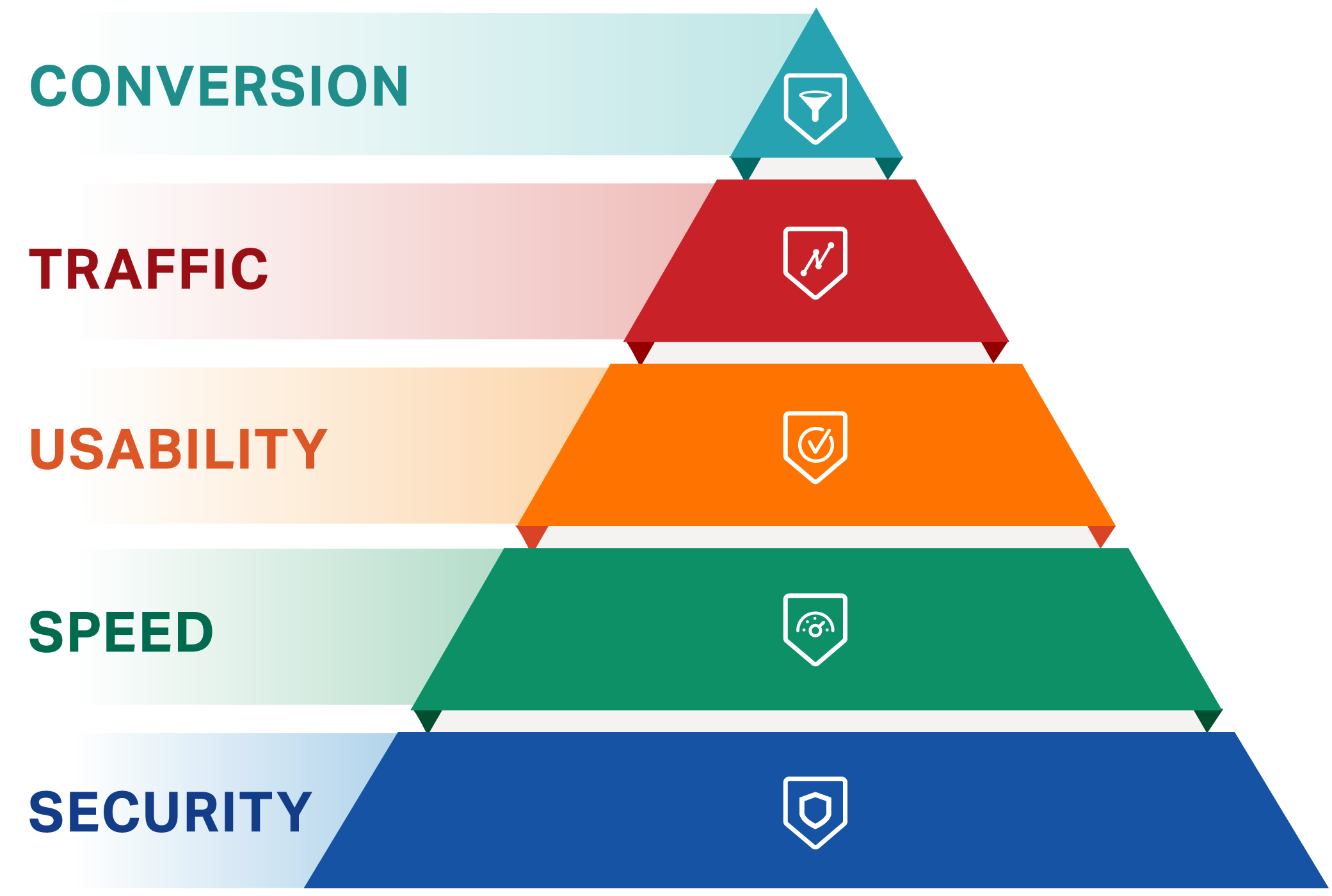 Pyramid stacking from the bottom up: security, speed, usability, traffic and conversion.