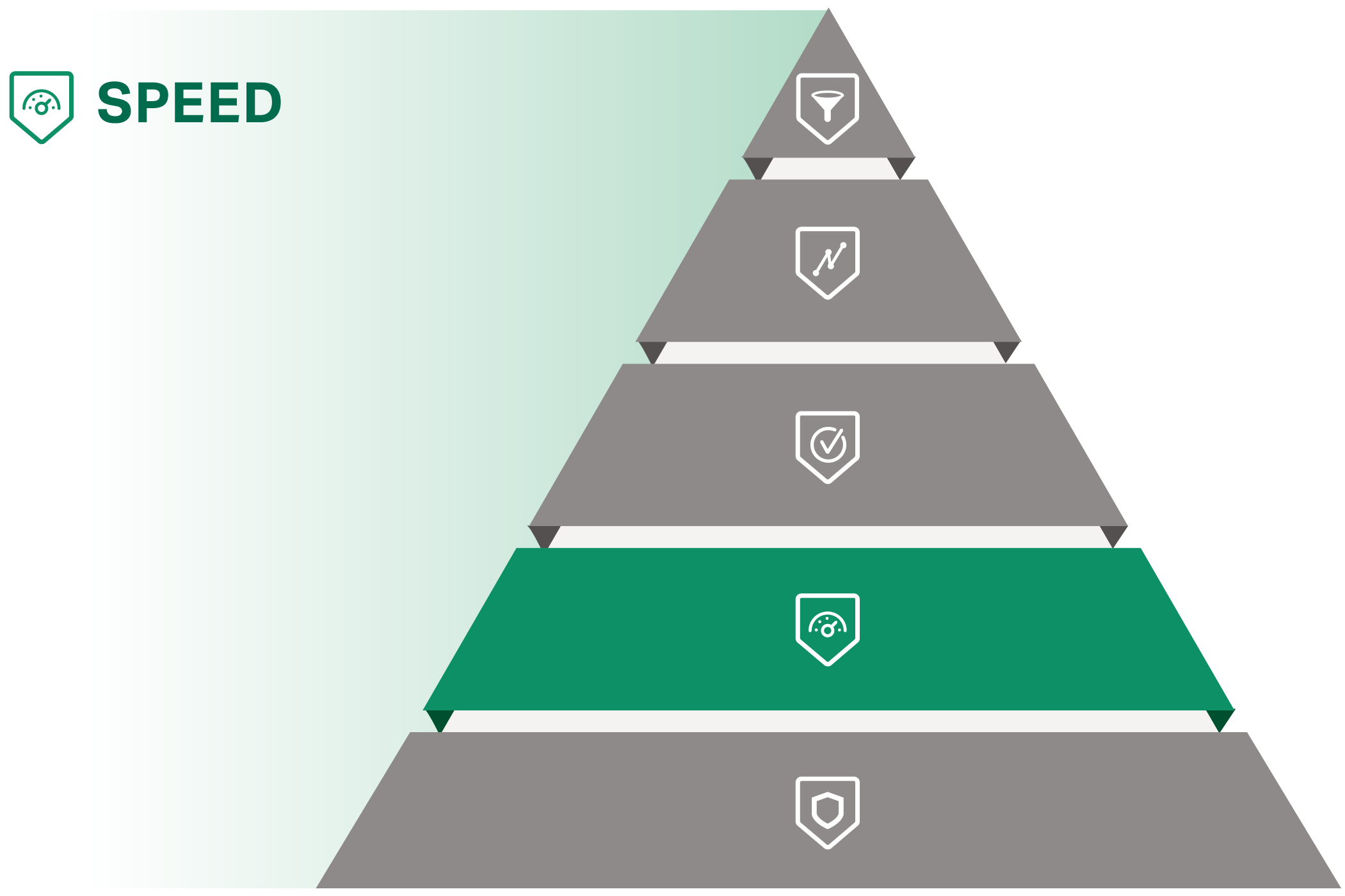 The Valet WordPress Healthcare Hierarchy. Speed is the second tier on the pyramid. The only thing more important is Security.