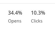 Email Campaign Open and Click Rates